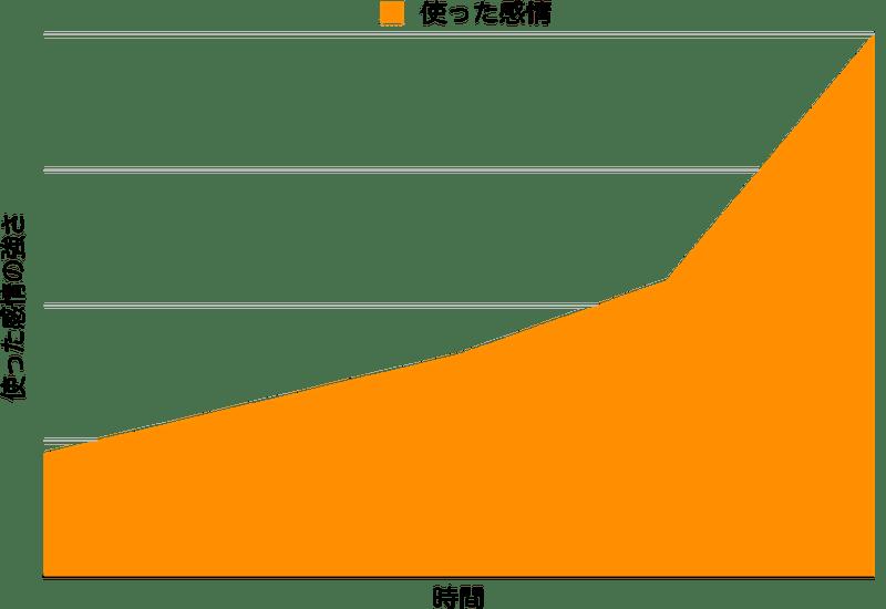 感情の強化グラフ