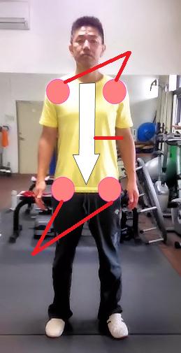 体幹を習う