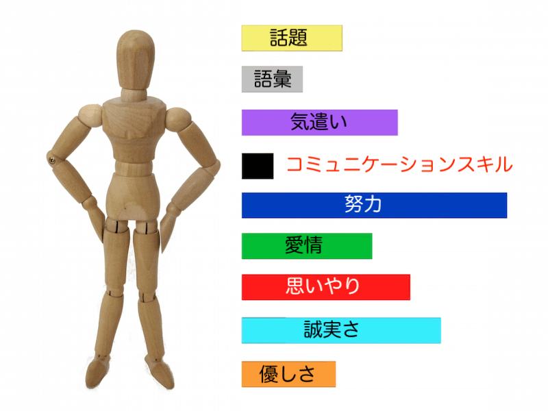 能力・スキルグラフ