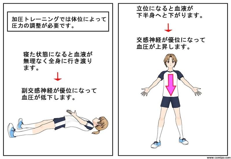 加圧トレーニングと体位